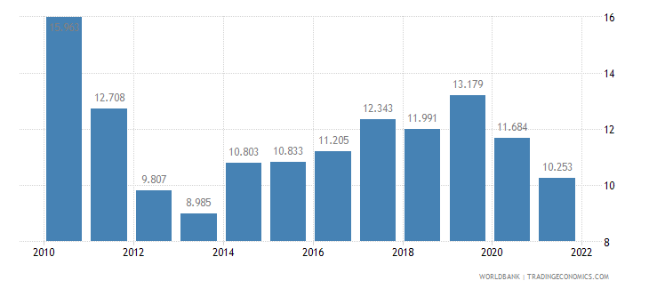 greece employment to population ratio ages 15 24 female percent wb data