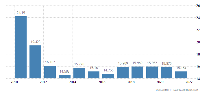 greece employment to population ratio ages 15 24 male percent wb data