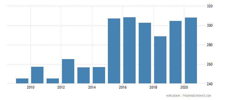 greece exchange rate old lcu per usd extended forward period average wb data