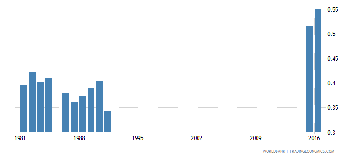 greece expenditure on pre primary as percent of total government expenditure percent wb data