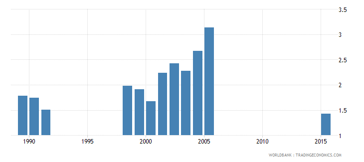 greece expenditure on tertiary as percent of total government expenditure percent wb data
