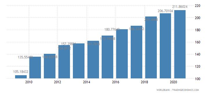 greece export volume index 2000  100 wb data