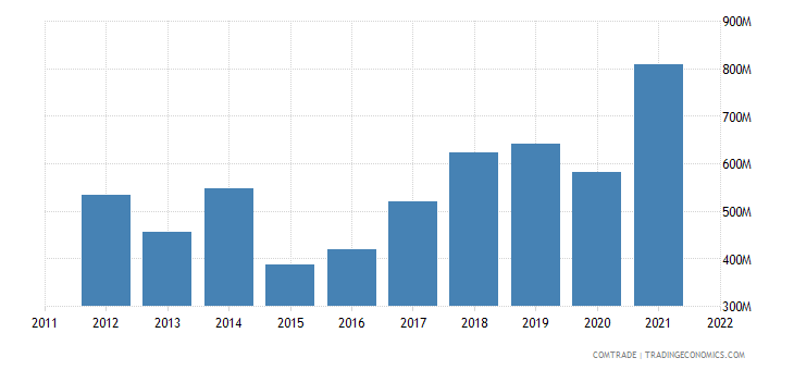 greece exports albania