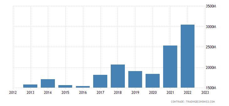 greece exports aluminum