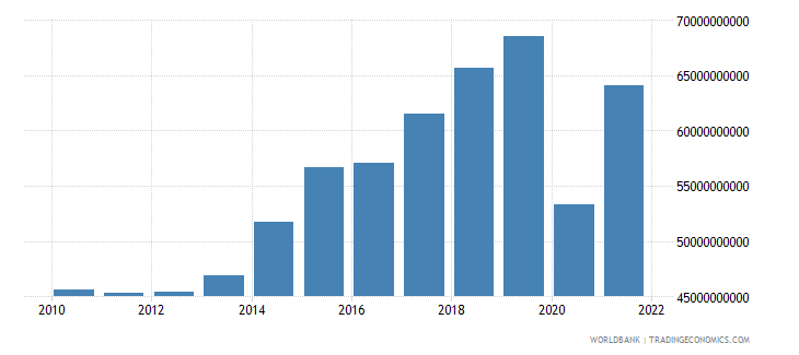 greece exports as a capacity to import constant lcu wb data