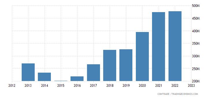 greece exports austria