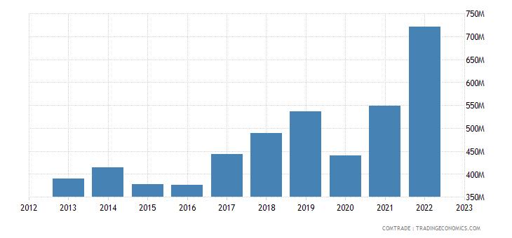 greece exports belgium
