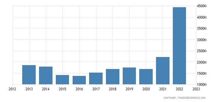greece exports bulgaria