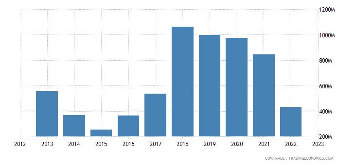greece exports china