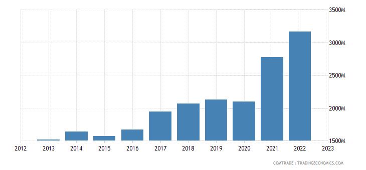 greece exports cyprus