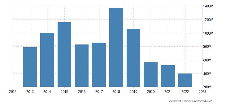 greece exports egypt