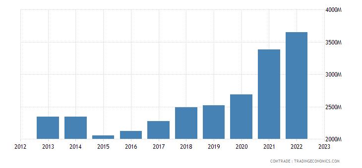 greece exports germany