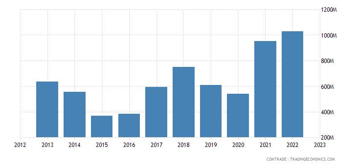 greece exports iron steel