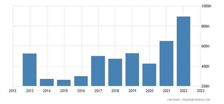 greece exports israel