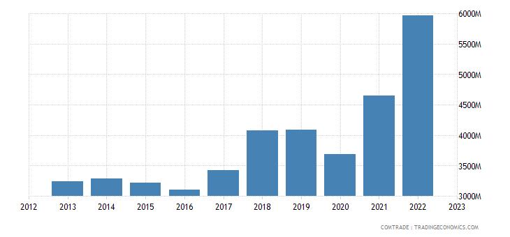 greece exports italy