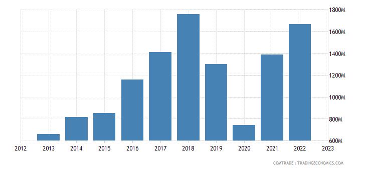 greece exports lebanon