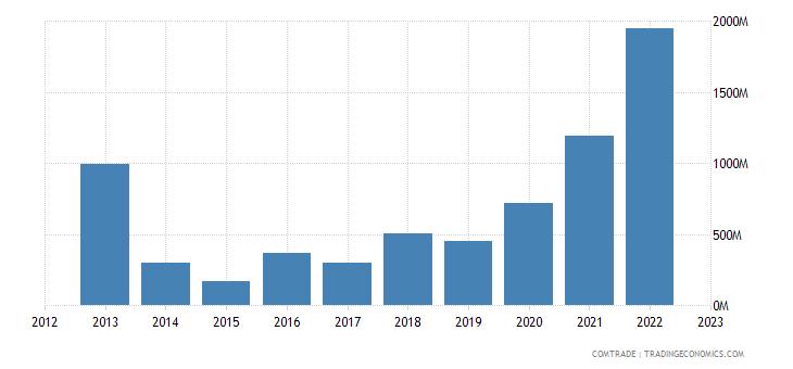 greece exports libya