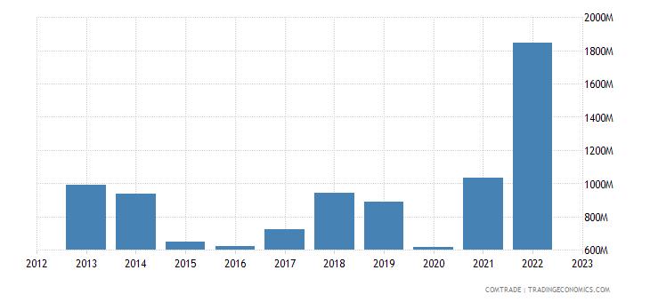 greece exports macedonia