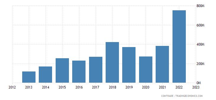 greece exports malta