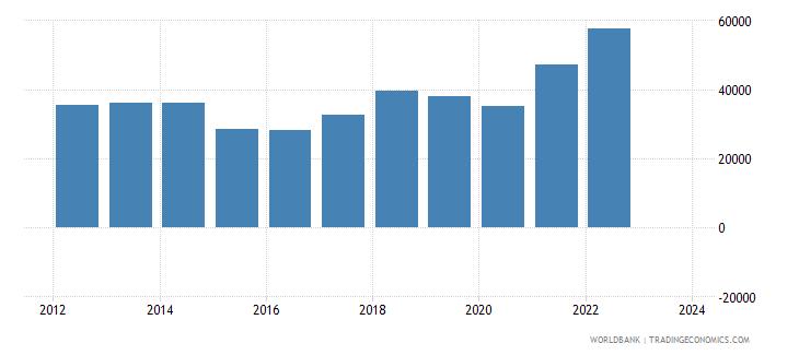 greece exports merchandise customs current us$ millions wb data