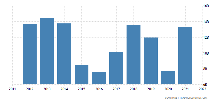 greece exports mineral fuels oils distillation products