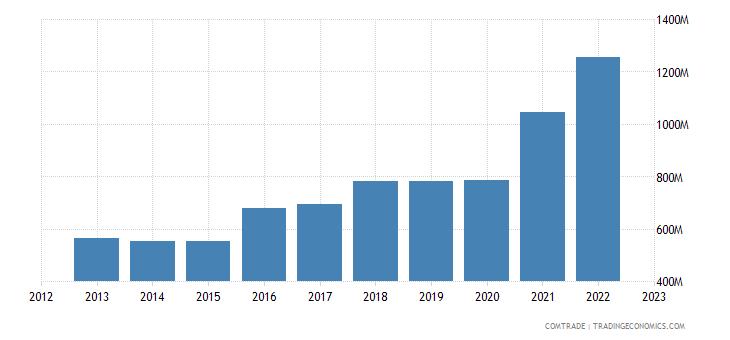 greece exports netherlands