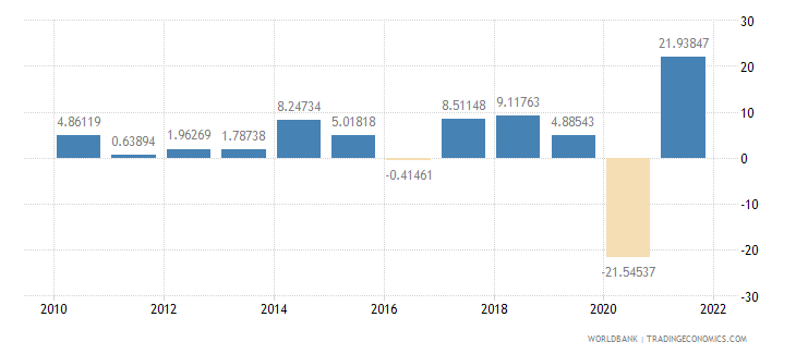 greece exports of goods and services annual percent growth wb data