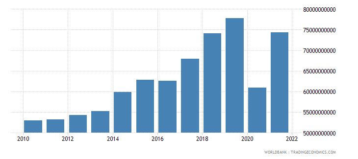 greece exports of goods and services constant 2000 us dollar wb data