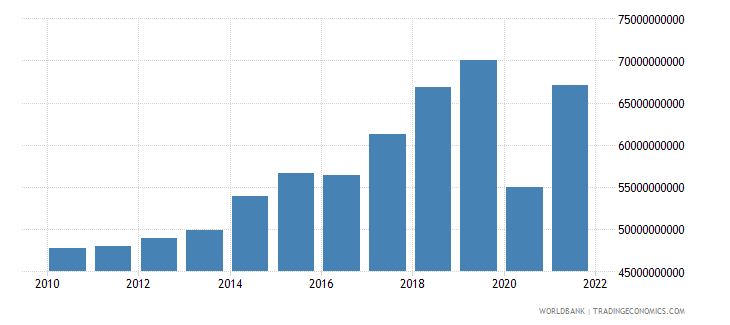 greece exports of goods and services constant lcu wb data