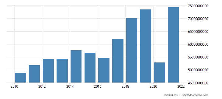 greece exports of goods and services current lcu wb data