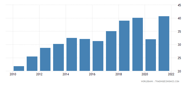 greece exports of goods and services percent of gdp wb data
