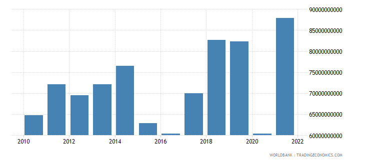 greece exports of goods and services us dollar wb data