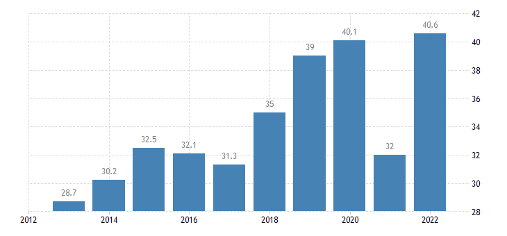 greece exports of goods services in percent of gdp eurostat data