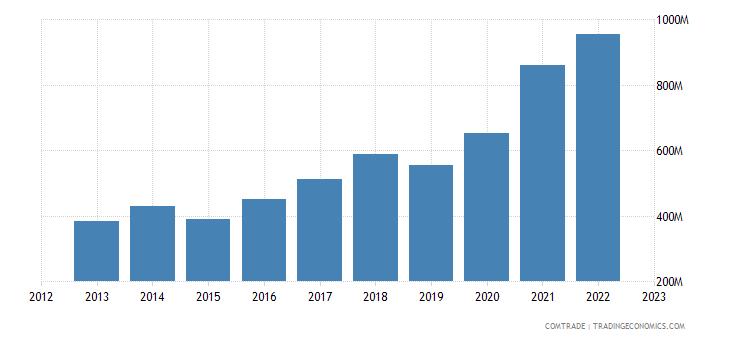 greece exports poland