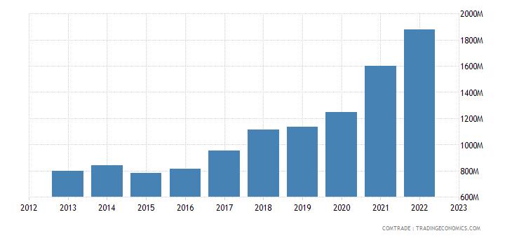 greece exports romania