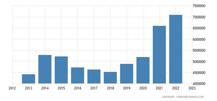 greece exports saudi arabia miscellaneous articles base metal