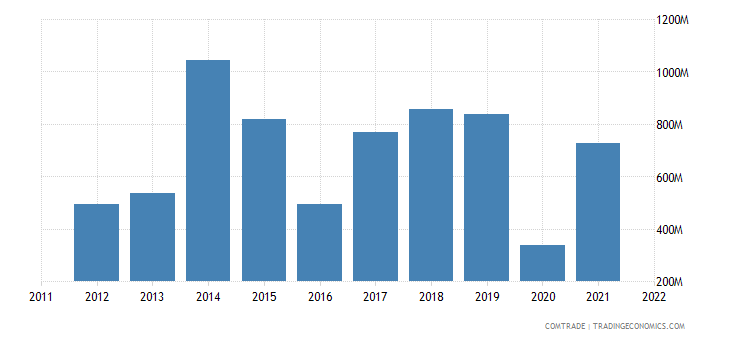 greece exports saudi arabia