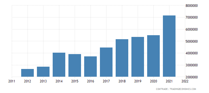 greece exports slovenia aluminum