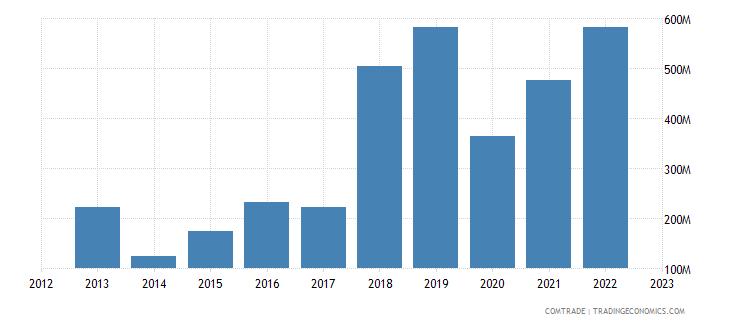 greece exports slovenia