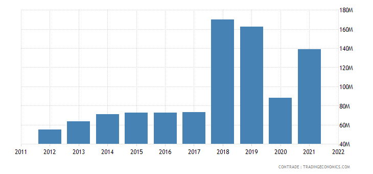 greece exports united states aluminum