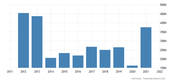 greece exports united states mineral fuels oils distillation products