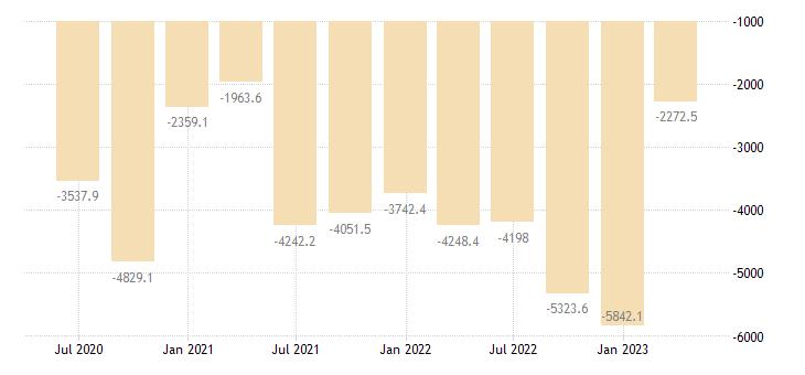 greece external balance of goods services current prices eurostat data