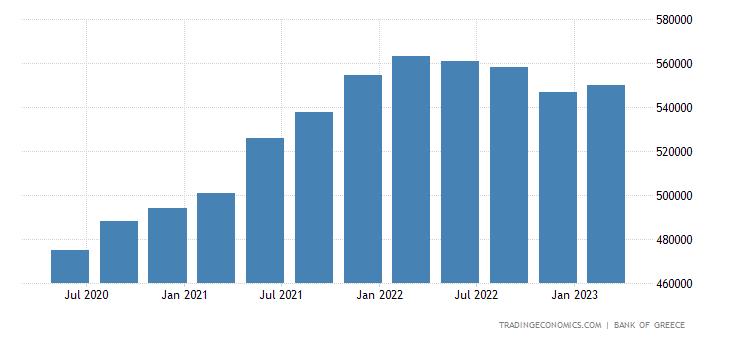 Greece Total Gross External Debt