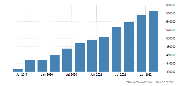 Greece Total Gross External Debt
