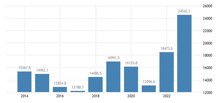 greece extra eu trade exports eurostat data