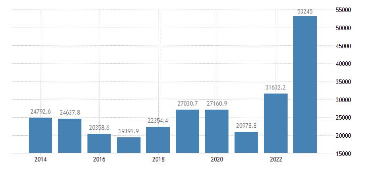 greece extra eu trade imports eurostat data