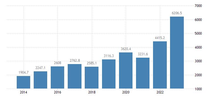 greece extra eu trade of machinery transport equipment sitc 7 imports eurostat data