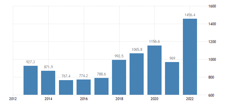 greece extra eu trade of raw materials sitc 24 exports eurostat data