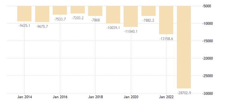 greece extra eu trade trade balance eurostat data