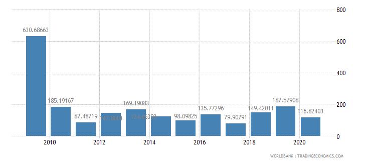 greece fertilizer consumption percent of fertilizer production wb data